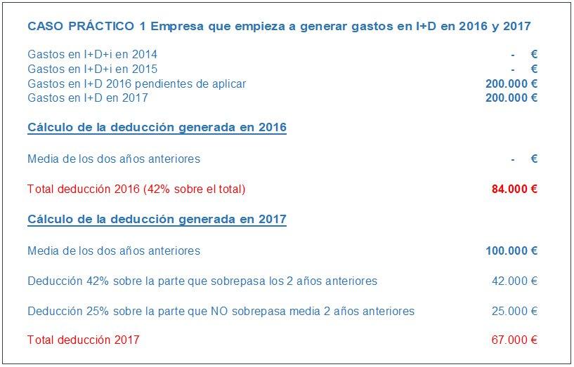 Ejemplos Prácticos de Aplicación de las Deducciones Fiscales I+D+i