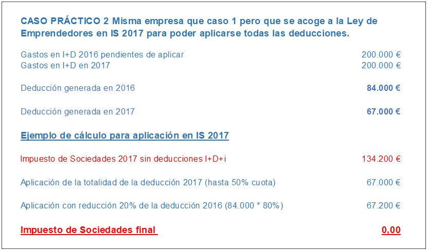 Ejemplo Práctico de Aplicación de las Deducciones Fiscales I+D+i